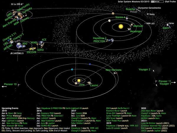 Posición de las sondas en marzo 2015. Autor: Olaf Frohn