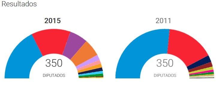 resultados electorales generales 2015