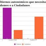 Los pactos de Podemos y Ciudadanos antes de las elecciones del 20-D