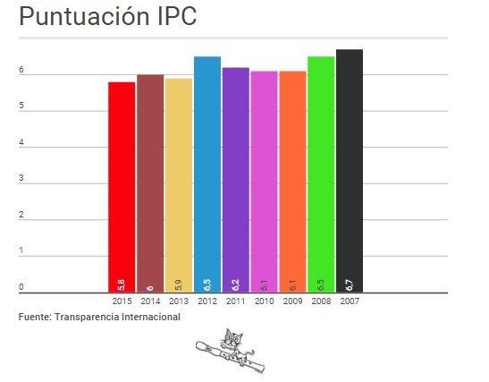 periodismo de datos, Indice Percepción Corrupción