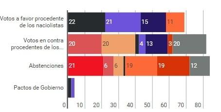Los pactos del PSOE y PP con los independentistas