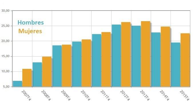 datos paro hombre y mujeres