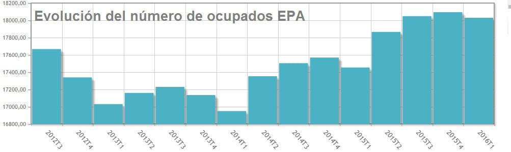 EPA ocupados