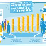 Los sueldos de las rentas bajas han disminuido en un 28%